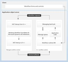 Understanding the internal architecture of Microsoft Dynamics AX 2012 can help you make decision when planning and developing a Microsoft Dy... Microsoft Dynamics, Flowchart, Foundation Application, Diagram, Coding, Windows, Architecture, Arquitetura, Architecture Design
