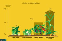What Are the Best and Worst Vegetables for a Low-Carb Diet?