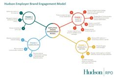 https://www.google.nl/search?q=employer branding