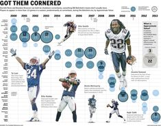 The Patriots have gone through a number of cornerbacks in the Belichick era. With star Darrelle Revis coming in, a look at the best and worst to play the position this century. September 4, 2014. By Luke Knox.