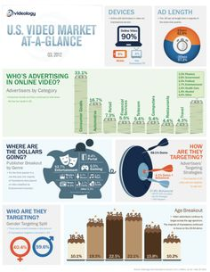 State of US Online Video Advertising [Infographic]