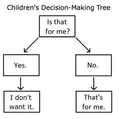 Children's decision-making tree