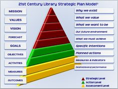 Five Answers to Successful Strategic Planning