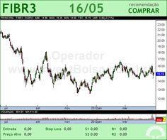 FIBRIA - FIBR3 - 16/05/2012 #FIBR3 #analises #bovespa