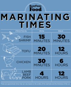 rp-  Marinating Times by buzzfeed: A longer marinade isn't always better — but it usually is. For dark proteins — beef, lamb, pork — longer is always better. BUT, if the food is delicate — shrimp, flaky fish — stop marinating after 15 or 30 minutes or the acid will start to break down the protein too much. Chicken is somewhere in the middle, anywhere from 2 to 12 hours is good depending on the cut (skin-on breasts require less time, for example). #Infographic #Marinating_Times
