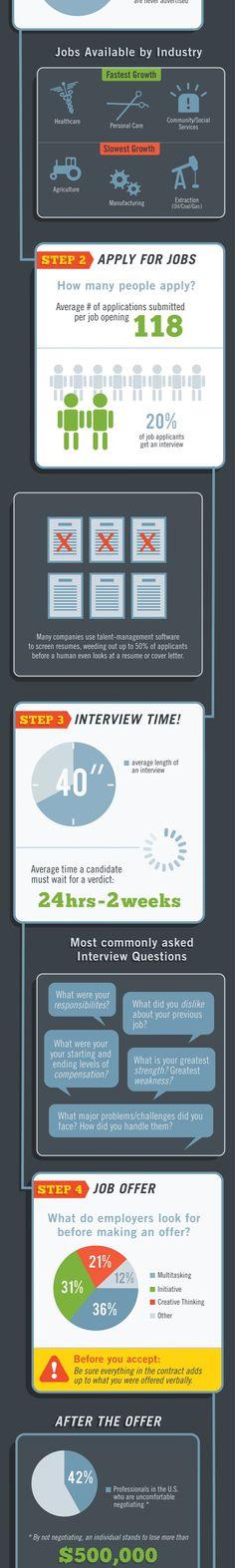 How To Navigate Todays Tricky Job Search. Business HelpCareer  DevelopmentComputer TipsWorkplaceCandle ...