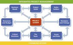 #LightSparc Training St Lucia Project Management, #PMP , #CAPM , Information Technology, IT Management, #ComputerTraining ,# ACCA accounts http://www.lightsparc.com/