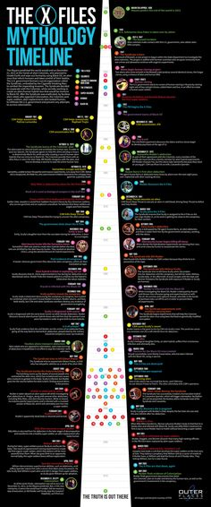 X-Files Mythology Timeline | Outer Places Infographic. I want to believe, really.