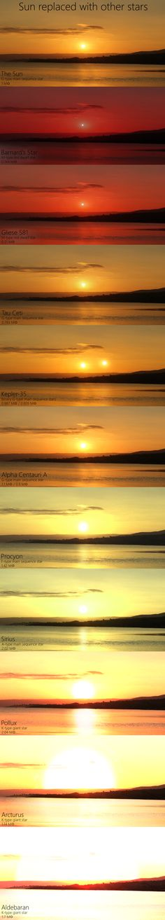 Here's what our sunsets would look like if the Sun were swapped with other stars.