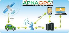 GPS Based Vehicle Tracking Systems