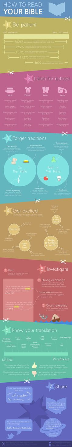 how_to_read_your_bible_infographic.png 975×6,000 pixels. 10 Minute Bible Guide.