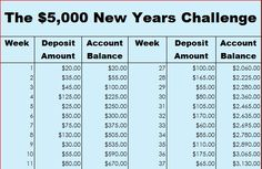 What would an extra $5,000 mean in your life in the coming year?
