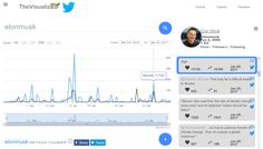 """You must be Elon Musk to have 17K+ #Likes on your """"Sigh"""" as a #Tweet #TheVisualized"""