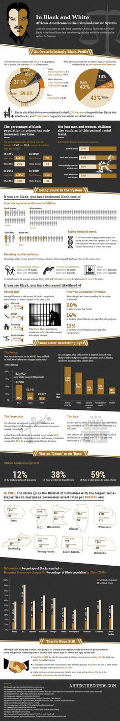 "INFO-GRAPHICS: Militarization of the U.S. Police Forces + Racism in the Criminal ""Justice"" System « United States Hypocrisy"
