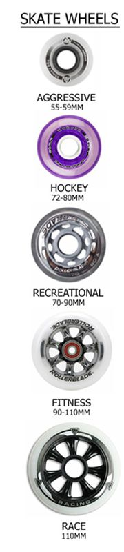 Buying guide for inline skate wheels! Skate Wheels Diagram