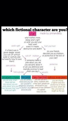 According to this, at least, I'm Clary...Fairchild. (To TMI fans: Hope you see what I did there. *wink*) // What's yours?