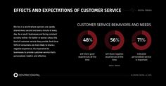 """In our """"always on,"""" mobile and digital culture, consumers now expect customer…"""