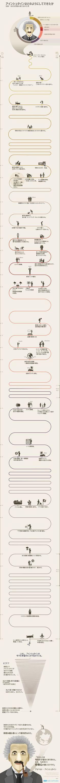 なるほどこれはわかりやすい。世紀の天才、アルベルト・アインシュタインの一生を図解したインフォグラフィック