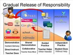 Gradual Release of Responsibility in a Blended Learning Environment Instructional Coaching, Instructional Technology, Instructional Strategies, Dual Language Classroom, Flipped Classroom, Student Teaching, Teaching Resources, Benchmark Literacy, Gradual Release Of Responsibility
