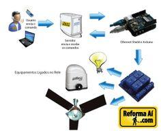 Automação Residencial com Arduino - Ligando lâmpada, portão
