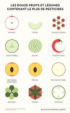 Les quinzes fruits et légumes contenant le plus de pesticides.  Illu: Simon L'Archevêque