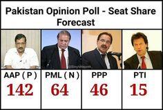 """Pakistan Opinion Poll सरहद पार पाक से नारेबाजी की आवाजे आरही '""""हमारा नेता कैसा हो? Arvind Kejriwal जैसा हो""""  #dhongiaap #aap #aamaadmiparty #delhi #arvindkejriwal"""