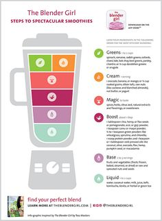 Steps to Spectacular Smoothies