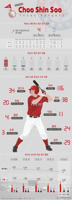 추신수 4경기 연속 안타, 1안타 1득점 [인포그래픽] #baseball #Infographic ⓒ 비주얼다이브 무단 복사·전재·재배포