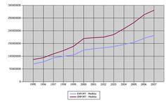evolución del comercio exterior español, 1995-2007
