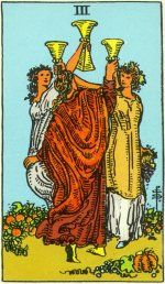 The Three of Cups indicates a gathering of some kind.  Good friends, good food and a well deserved break from work are symbolized by this card.