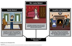 "Need to keep track of the characters from ""The Story of an Hour""? Create a character map using our Spider Map layout. View the full teacher guide here: https://www.pinterest.com/storyboardthat/the-story-of-an-hour/"