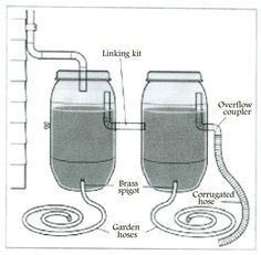 rain barrel diagram showing linking and overflow