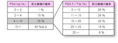 PSAおよびPSA F/Tと前立腺癌
