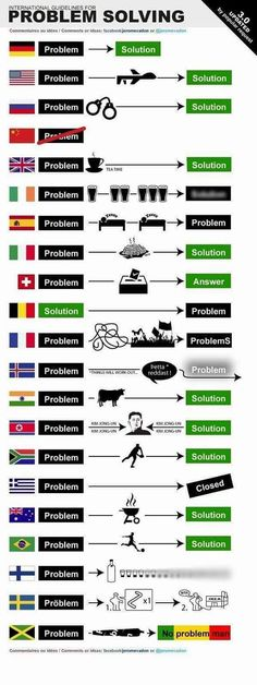 """Camilo Rozo on Twitter: """"International Guidelines For Problem Solving. https://t.co/Xgno228Lwt"""""""