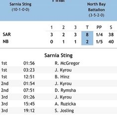 @stinghockey #gostinggo Another win makes it 9 in a row 10-1-0