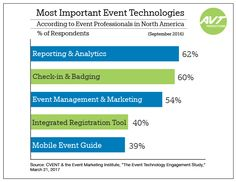 #EventTech is where