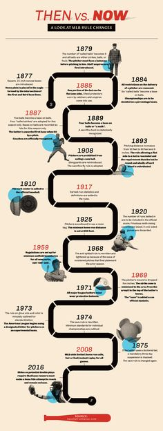 The Evolution of Baseball Timeline