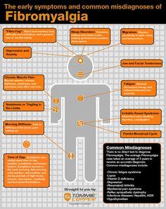 Fibromyalgia: Symptoms Don't Necessarily Lead to Diagnosis Infographic