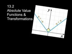 Common core algebra iiunit 2lesson 7y features of functionsv2 students will learn how to recognize absolute value equations students will learn how to find the vertex of an absolute value function fandeluxe Gallery