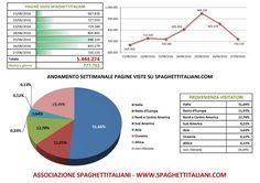 Andamento settimanale pagine viste su spaghettitaliani.com dal 21/08/2016 al 27/08/2016
