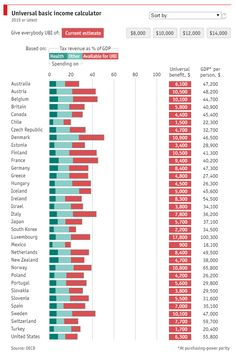 Universal basic income in the OECD