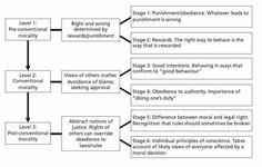 Kohlberg's Stages of Moral Development | from our library related to the Kohlbergs Stages Of Moral Development ...