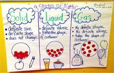 Solids Liquids & Gases Anchor Chart to help teach the states of matter. I've shared a few easy to do science experiments that will help your students to really understand the properties of matter! The Chocolate Chip experiment is our favorite! Matter Activities, Science Activities For Kids, Science Fair Projects, Science Ideas, Science Worksheets, Science Resources, 4th Grade Science, Elementary Science, Science Classroom