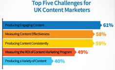Cmi Content Tactics Usage Chart   Content Strategy  Veille