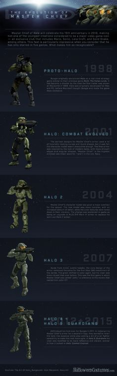Halo Master Chief Evolution Infographic