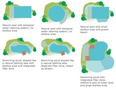 Design The only limit is your imagination When planning a swimming pond with the TeichMeister System, there are no prescribed materials or designs. The planning and construction of a natural pool or swimming pond with the TeichMeister System involves many different aspects. Creative styling and artistic expression; finding a technical solution to a problem, using…