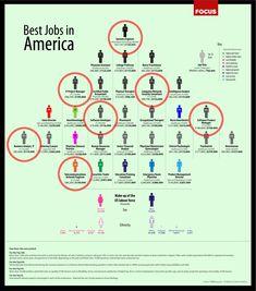 "FOCUS identifies ""The Best Jobs in America"" » CCC Blog"