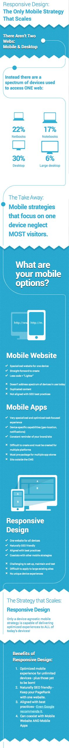 This week's infographic from Sitefinity Responsive Design: The Only Mobile Strategy That Scales is not just on the topic of responsive design, it's itself responsive. Go ahead and play around with it (hint: make your browser window skinny and wide). Digital Marketing Trends, Mobile Marketing, Marketing Tools, Business Marketing, Internet Marketing, Business Infographics, Business Tips, Keyword Planner, Responsive Web Design