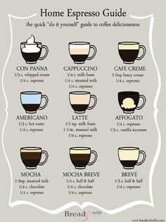 Ways to Make Coffee Here's a useful infographic to help coffee-lovers concoct your own favorite coffee drink at home. Infographic courtesy of Bread & With It to Make Coffee Here's a useful infographic to help coffee-lovers concoct your own favorite Coffee Drink Recipes, Coffee Menu, Coffee Type, Coffee Latte, Coffee Shop, Coffee Lovers, Iced Coffee, Coffee Maker, Decaf Coffee