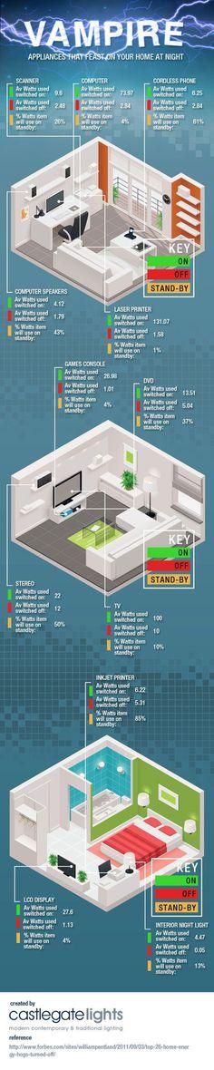 cuánta energia consume electrodomésticos #consumo #electricidad #infografia
